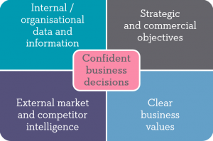 Confident decisions graphic